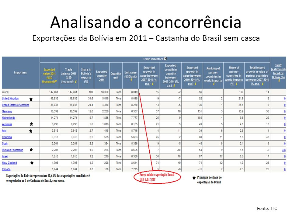 Analisando a concorrência Exportações da Bolívia em 2011 – Castanha do Brasil sem casca Fonte: ITC