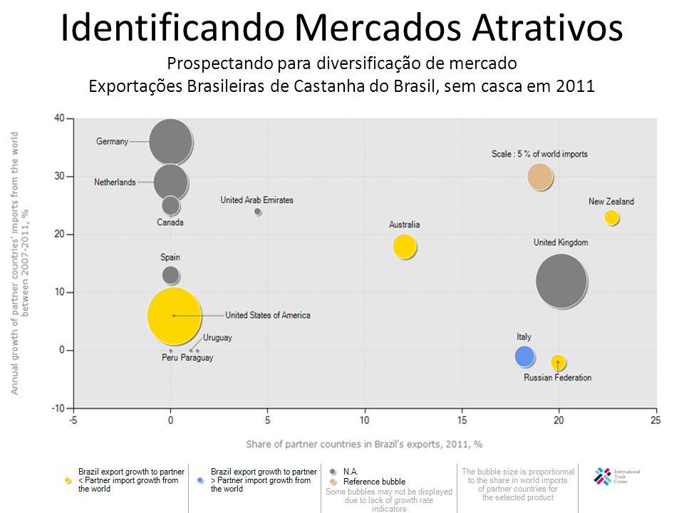 Identificando Mercados Atrativos Prospectando para diversificação de mercado Exportações Brasileiras de Castanha do Brasil, sem casca em 2011