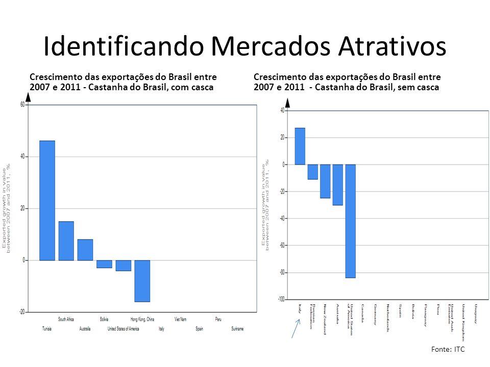 Identificando Mercados Atrativos Crescimento das exportações do Brasil entre 2007 e 2011 - Castanha do Brasil, com casca Crescimento das exportações d