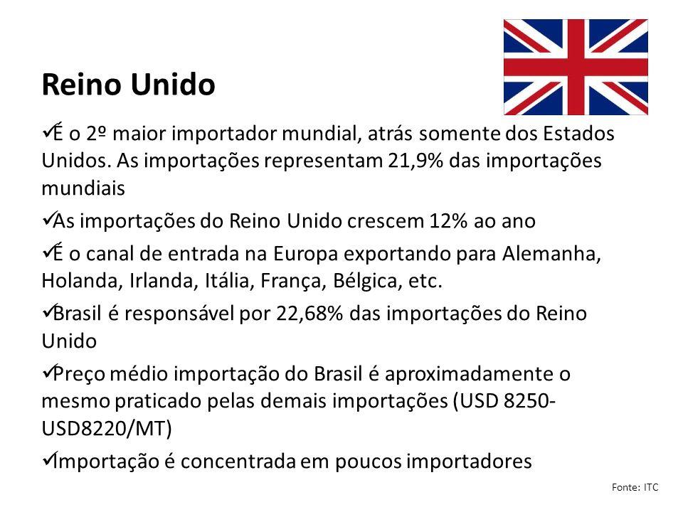 Reino Unido É o 2º maior importador mundial, atrás somente dos Estados Unidos. As importações representam 21,9% das importações mundiais As importaçõe