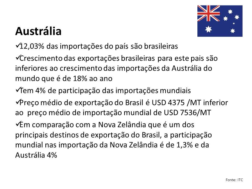 Austrália 12,03% das importações do país são brasileiras Crescimento das exportações brasileiras para este pais são inferiores ao crescimento das impo