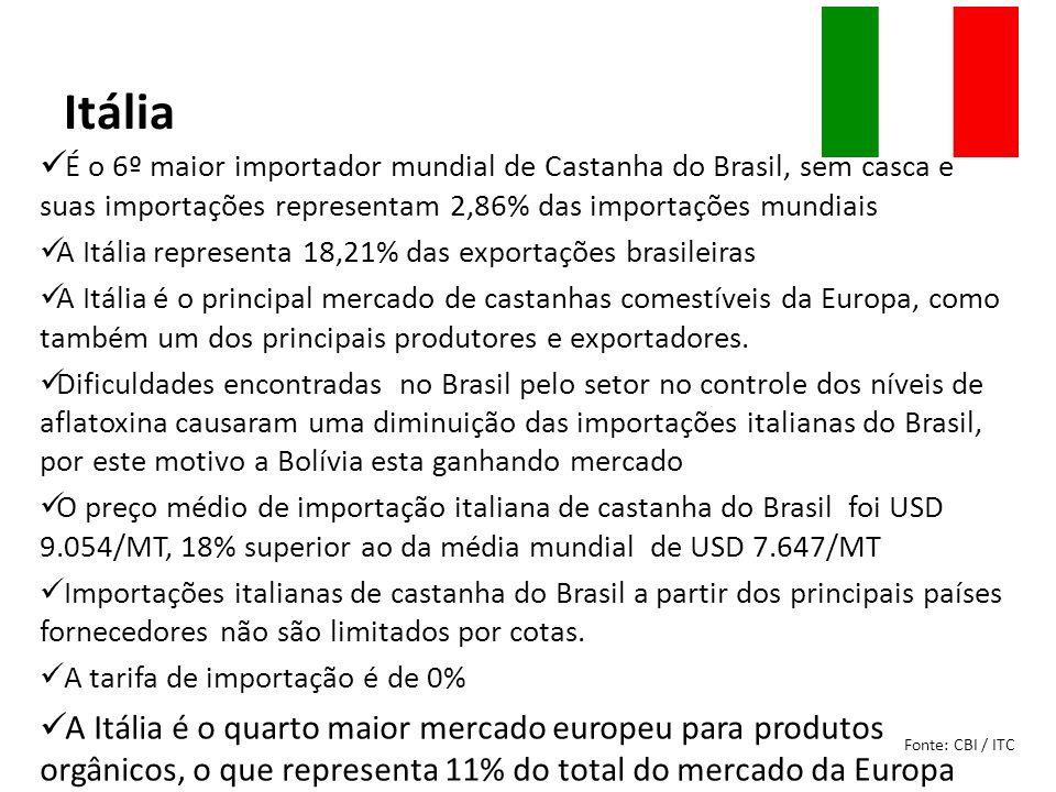 Itália É o 6º maior importador mundial de Castanha do Brasil, sem casca e suas importações representam 2,86% das importações mundiais A Itália represe