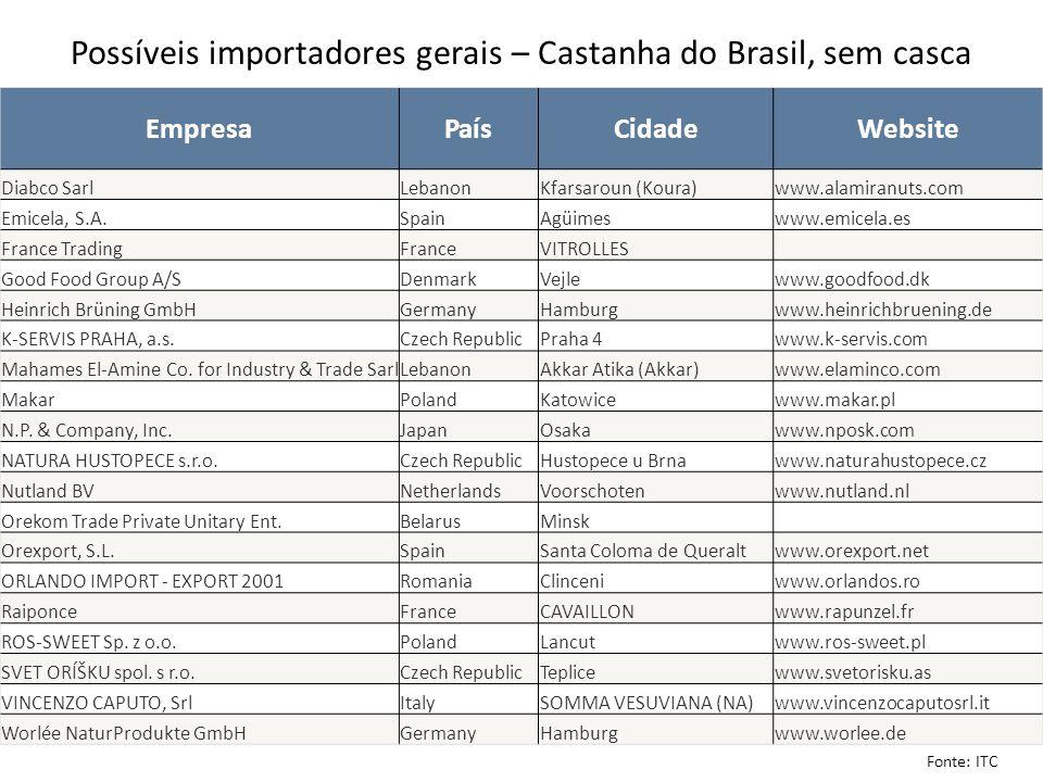 Possíveis importadores gerais – Castanha do Brasil, sem casca EmpresaPaísCidadeWebsite Diabco SarlLebanonKfarsaroun (Koura)www.alamiranuts.com Emicela