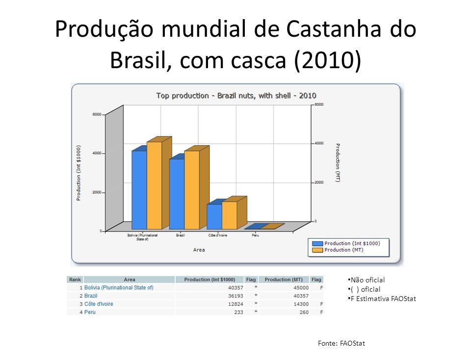 EXPORTAÇÕES MUNDIAIS CASTANHA DO BRASIL, COM CASCA (2011) – MIL USD Total: USD 48.984 mil – 26.019 MT - Preço médio USD 1.883/MT Crescimento anual do valor exportado 2007 a 2011 de 5%, a quantidade de 2007 para 2011 caiu 7% Fonte: ITC