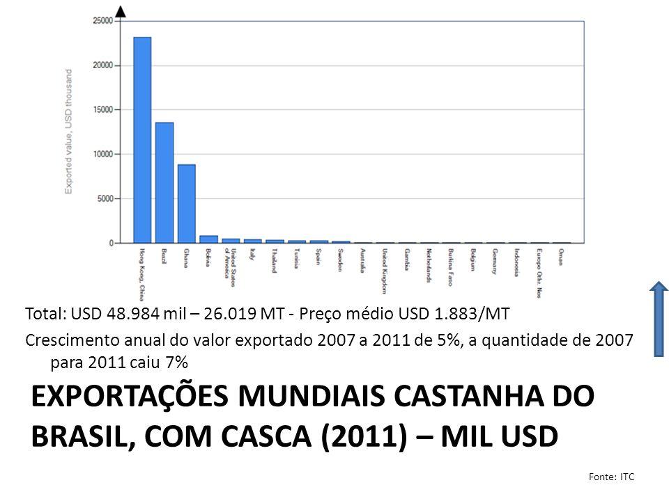 EXPORTAÇÕES MUNDIAIS CASTANHA DO BRASIL, SEM CASCA (2011) – MIL USD Total: USD 224.637 mil – 31.990 MT - Preço médio USD 7.022/MT Crescimento anual do valor exportado 2007 a 2011 de 14% e a quantidade de 2007 para 2011 cresceu 2% Fonte: ITC