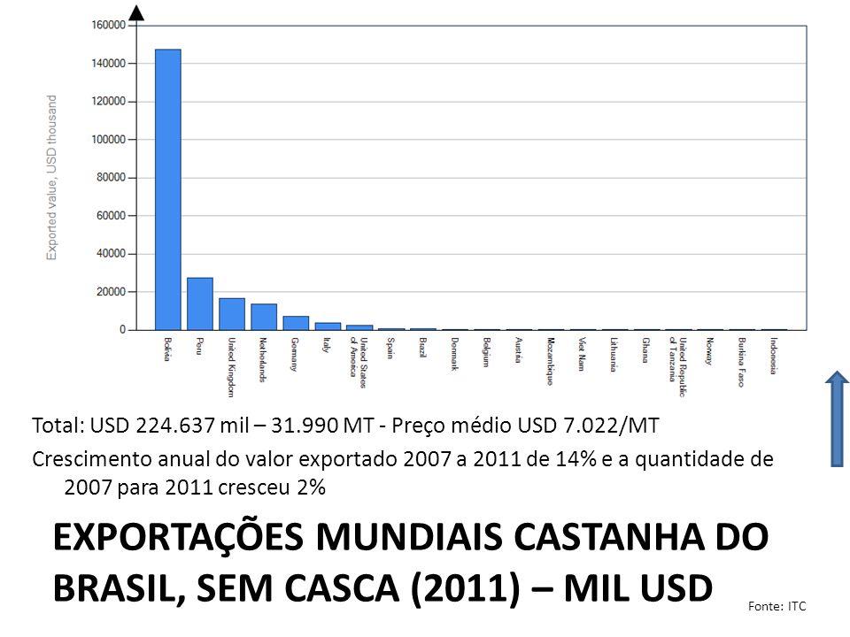 IMPORTAÇÕES MUNDIAIS CASTANHA DO BRASIL, COM CASCA (2011) – MIL USD Total: USD 21.728 mil – 8.813 MT - Preço médio USD 2.465/MT Queda anual do valor importado 2007 a 2011 de -10% e a quantidade de 2007 para 2011 -14%, porém o valor importado de 2010 para 2011 teve um aumento de 32% Fonte: ITC