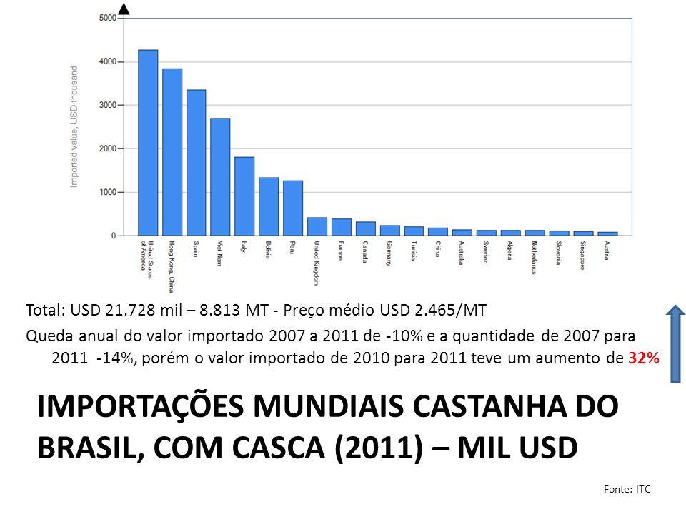 IMPORTAÇÕES MUNDIAIS CASTANHA DO BRASIL, SEM CASCA (2011) – MIL USD Total: USD 232.642 mil – 30421 MT - Preço médio USD 7.647/MT Crescimento anual do valor imp 2007 a 2011 de 14% e a quantidade de 2007 para 2011 cresceu 1%, porém o valor imp de 2010 para 2011 teve um aumento de 35% Fonte: ITC