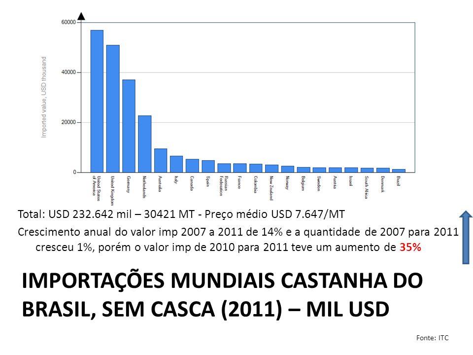 IMPORTAÇÕES MUNDIAIS CASTANHA DO BRASIL, SEM CASCA (2011) – MIL USD Total: USD 232.642 mil – 30421 MT - Preço médio USD 7.647/MT Crescimento anual do