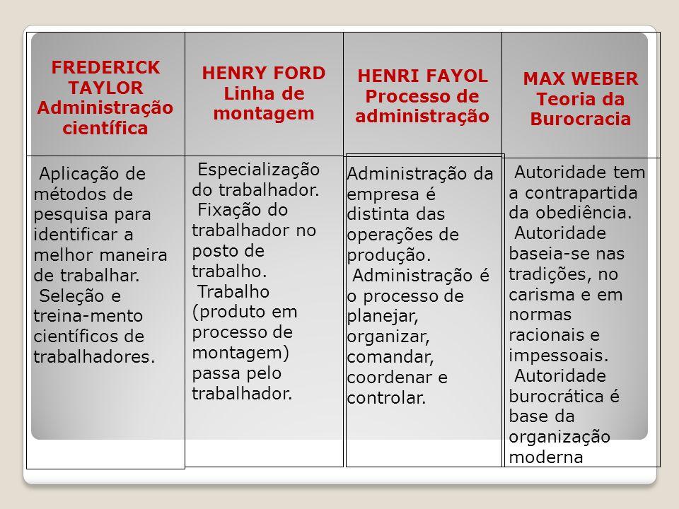 FREDERICK TAYLOR Administração científica HENRY FORD Linha de montagem HENRI FAYOL Processo de administração MAX WEBER Teoria da Burocracia Aplicação de métodos de pesquisa para identificar a melhor maneira de trabalhar.
