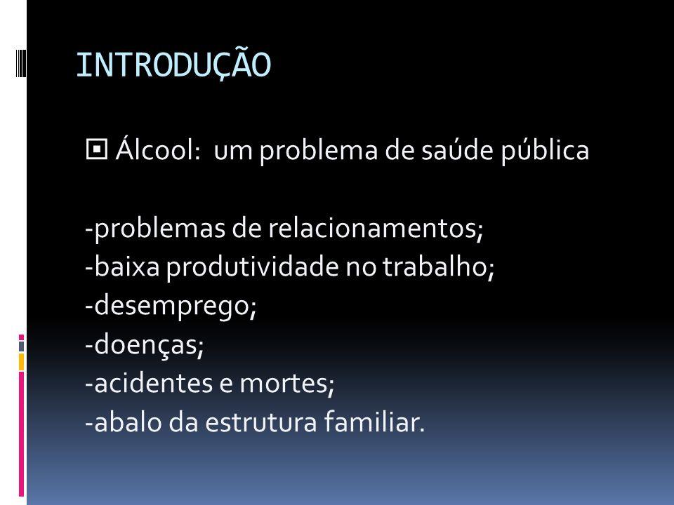 INTRODUÇÃO Álcool: um problema de saúde pública -problemas de relacionamentos; -baixa produtividade no trabalho; -desemprego; -doenças; -acidentes e mortes; -abalo da estrutura familiar.