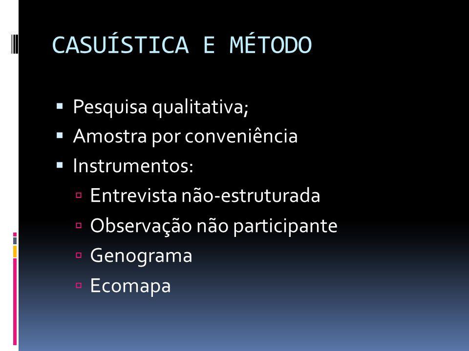 CASUÍSTICA E MÉTODO Pesquisa qualitativa; Amostra por conveniência Instrumentos: Entrevista não-estruturada Observação não participante Genograma Ecomapa