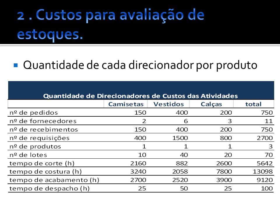 Quantidade de cada direcionador por produto