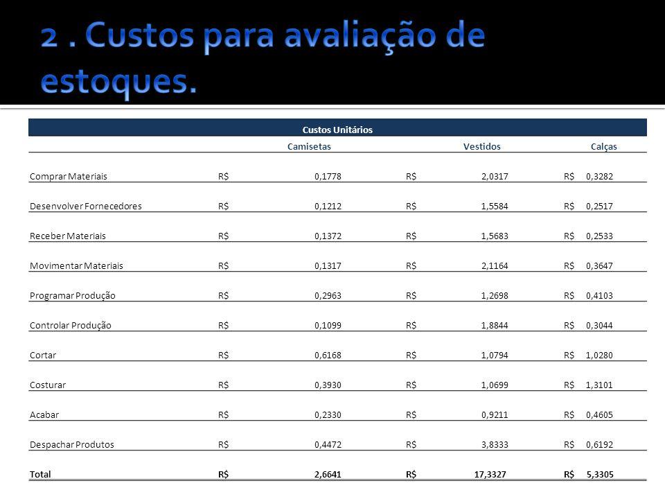 Custos Unitários CamisetasVestidosCalças Comprar Materiais R$ 0,1778 R$ 2,0317 R$ 0,3282 Desenvolver Fornecedores R$ 0,1212 R$ 1,5584 R$ 0,2517 Receber Materiais R$ 0,1372 R$ 1,5683 R$ 0,2533 Movimentar Materiais R$ 0,1317 R$ 2,1164 R$ 0,3647 Programar Produção R$ 0,2963 R$ 1,2698 R$ 0,4103 Controlar Produção R$ 0,1099 R$ 1,8844 R$ 0,3044 Cortar R$ 0,6168 R$ 1,0794 R$ 1,0280 Costurar R$ 0,3930 R$ 1,0699 R$ 1,3101 Acabar R$ 0,2330 R$ 0,9211 R$ 0,4605 Despachar Produtos R$ 0,4472 R$ 3,8333 R$ 0,6192 Total R$ 2,6641 R$ 17,3327 R$ 5,3305