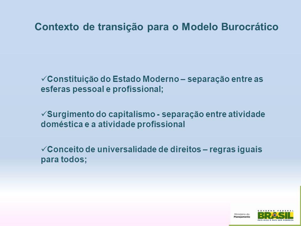 Contexto de transição para o Modelo Burocrático Constituição do Estado Moderno – separação entre as esferas pessoal e profissional; Surgimento do capi
