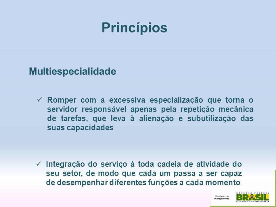 Princípios Multiespecialidade Romper com a excessiva especialização que torna o servidor responsável apenas pela repetição mecânica de tarefas, que le