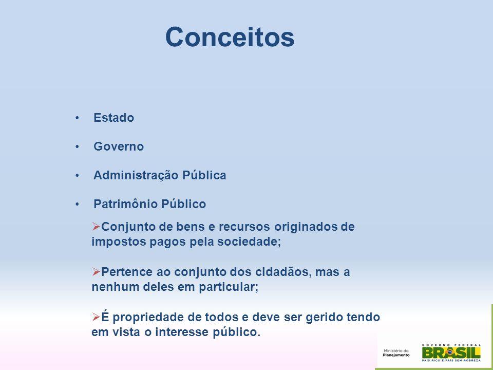 Conceitos Estado Governo Administração Pública Conjunto de bens e recursos originados de impostos pagos pela sociedade; Pertence ao conjunto dos cidad