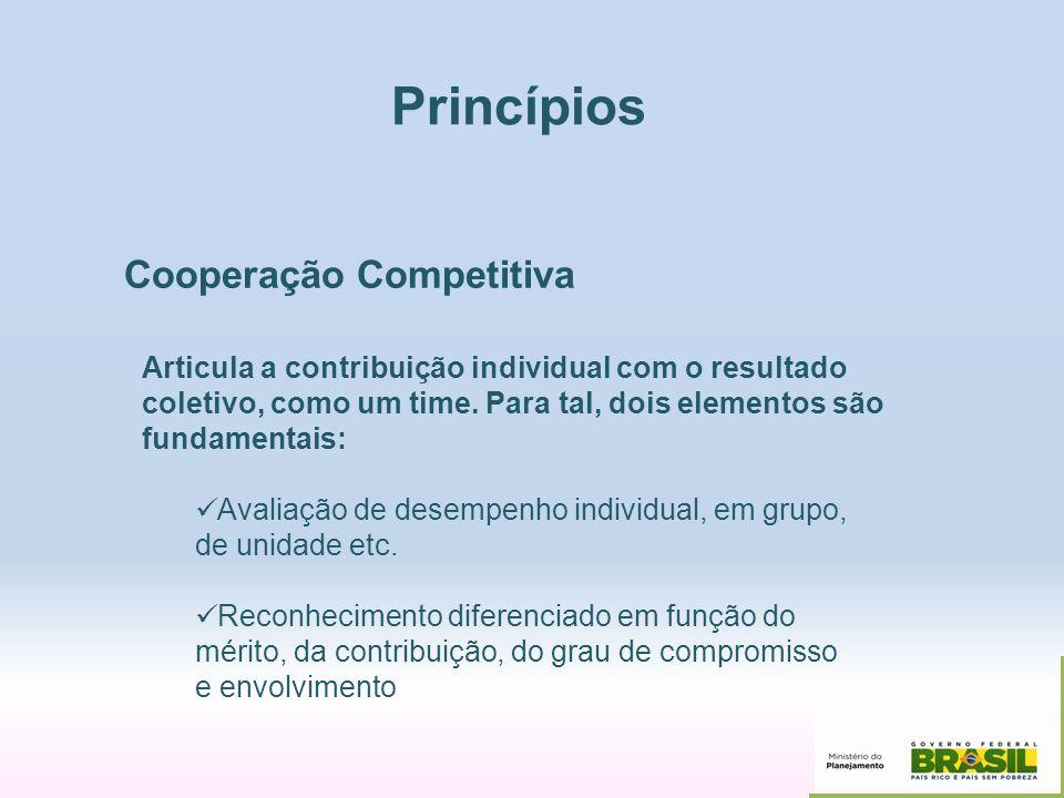 Princípios Cooperação Competitiva Articula a contribuição individual com o resultado coletivo, como um time. Para tal, dois elementos são fundamentais