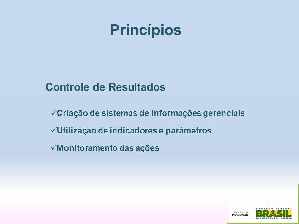 Princípios Controle de Resultados Criação de sistemas de informações gerenciais Utilização de indicadores e parâmetros Monitoramento das ações