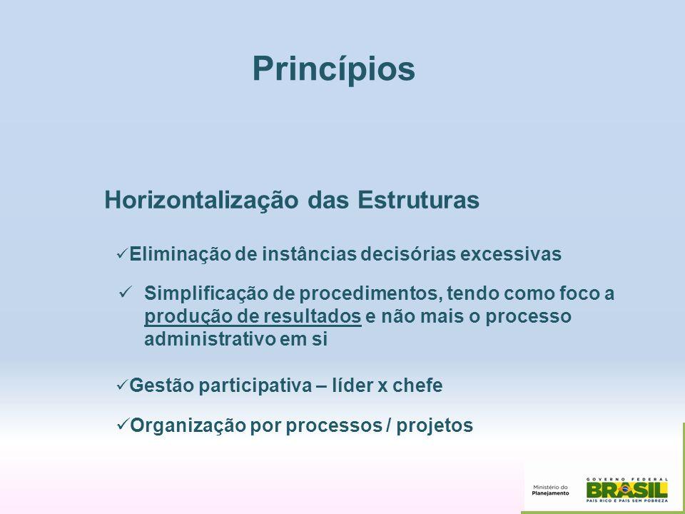 Princípios Horizontalização das Estruturas Eliminação de instâncias decisórias excessivas Simplificação de procedimentos, tendo como foco a produção d
