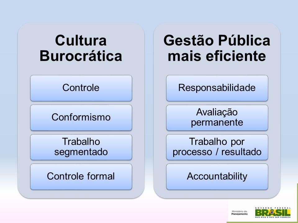 Cultura Burocrática ControleConformismo Trabalho segmentado Controle formal Gestão Pública mais eficiente Responsabilidade Avaliação permanente Trabal