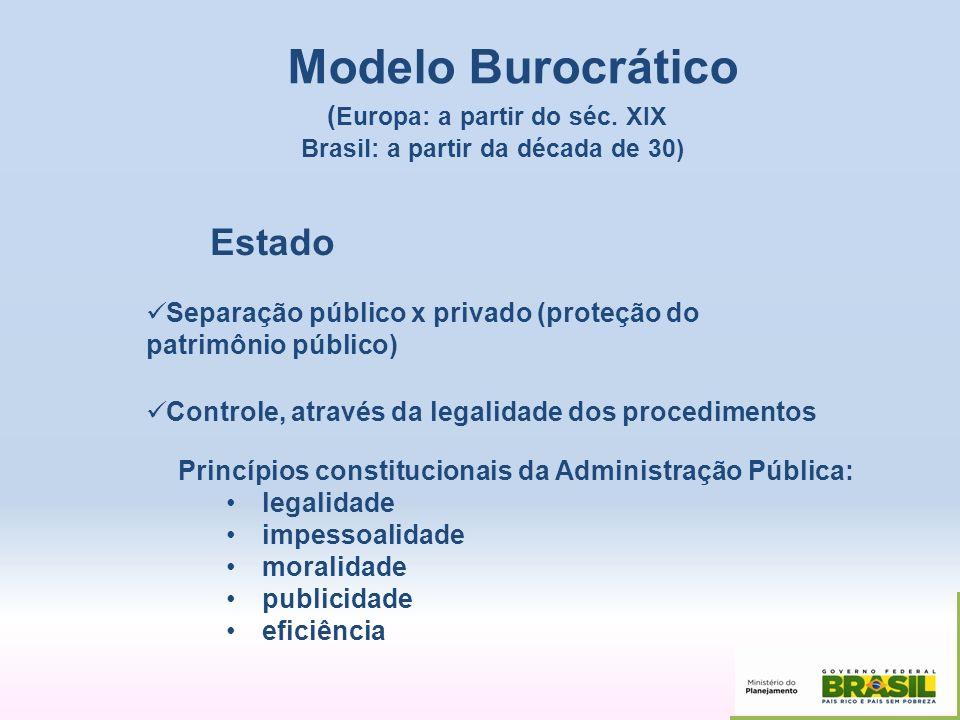Modelo Burocrático ( Europa: a partir do séc. XIX Brasil: a partir da década de 30) Estado Separação público x privado (proteção do patrimônio público