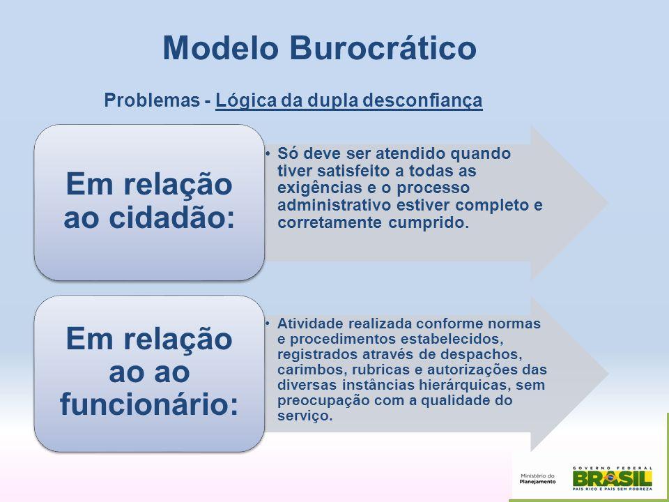 Modelo Burocrático Problemas - Lógica da dupla desconfiança Só deve ser atendido quando tiver satisfeito a todas as exigências e o processo administra