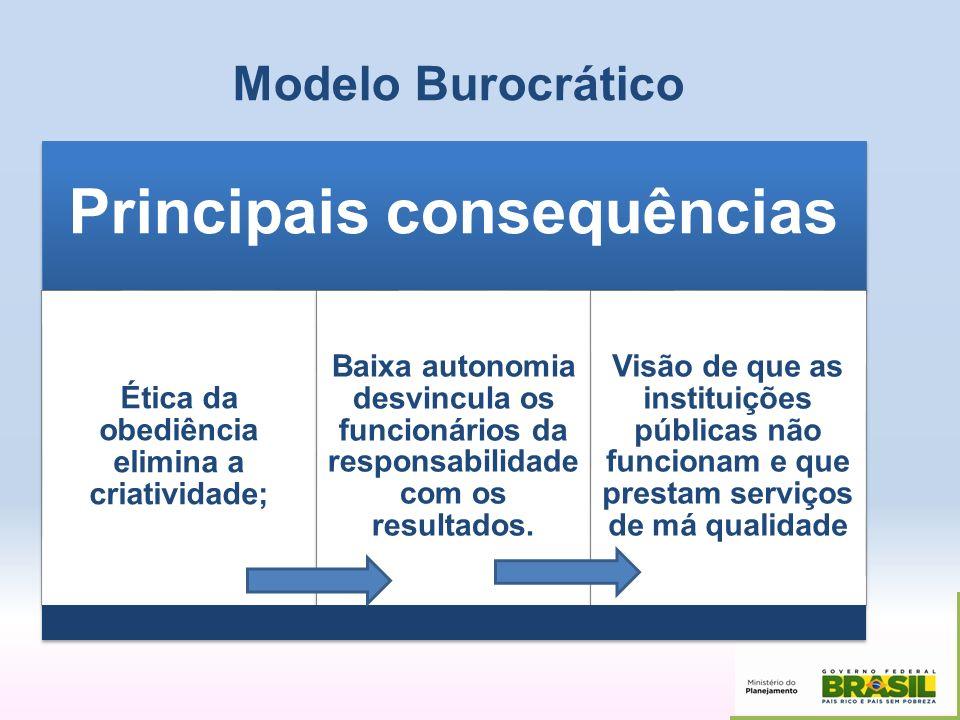 Modelo Burocrático Principais consequências Ética da obediência elimina a criatividade; Baixa autonomia desvincula os funcionários da responsabilidade