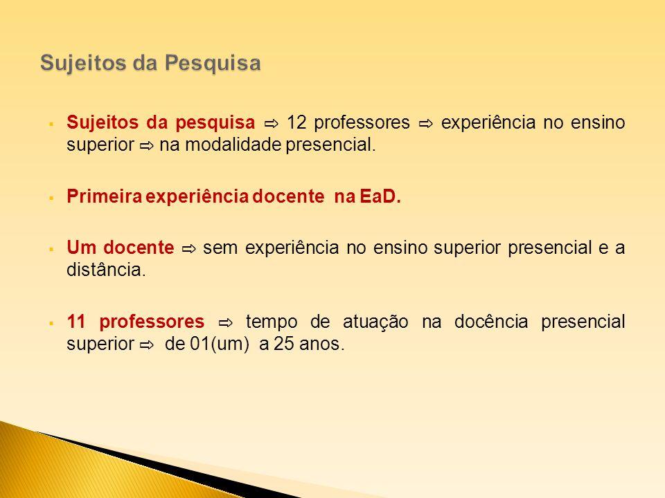 Sujeitos da pesquisa 12 professores experiência no ensino superior na modalidade presencial. Primeira experiência docente na EaD. Um docente sem exper