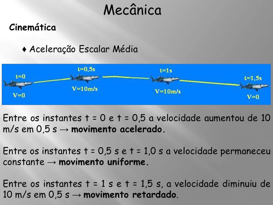 Cinemática Mecânica Aceleração Escalar Média Entre os instantes t = 0 e t = 0,5 a velocidade aumentou de 10 m/s em 0,5 s movimento acelerado. Entre os