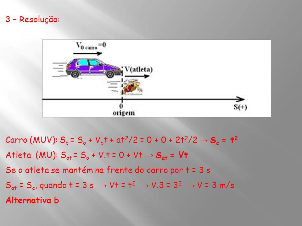 3 – Resolução: Carro (MUV): S c = S o + V o t + at 2 /2 = 0 + 0 + 2t 2 /2 S c = t 2 Atleta (MU): S at = S o + V.t = 0 + Vt S at = Vt Se o atleta se ma