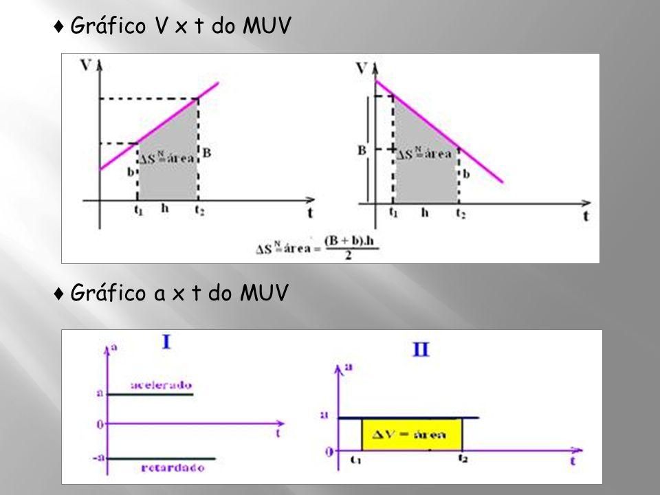 Gráfico V x t do MUV Gráfico a x t do MUV