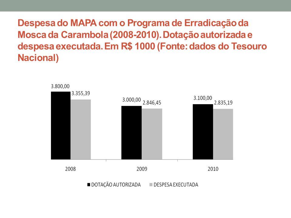 Despesa do MAPA com o Programa de Erradicação da Mosca da Carambola (2008-2010). Dotação autorizada e despesa executada. Em R$ 1000 (Fonte: dados do T