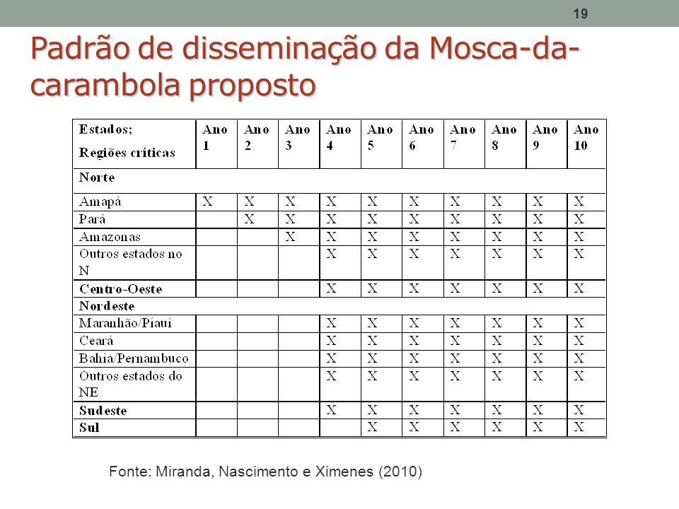 19 Padrão de disseminação da Mosca-da- carambola proposto Fonte: Miranda, Nascimento e Ximenes (2010)
