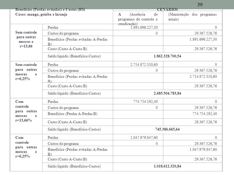 20 Benefícios (Perdas evitadas) e Custos (R$) Casos: manga, goiaba e laranja CENÁRIOS A (Ausência de programas de controle e erradicação) (Manutenção