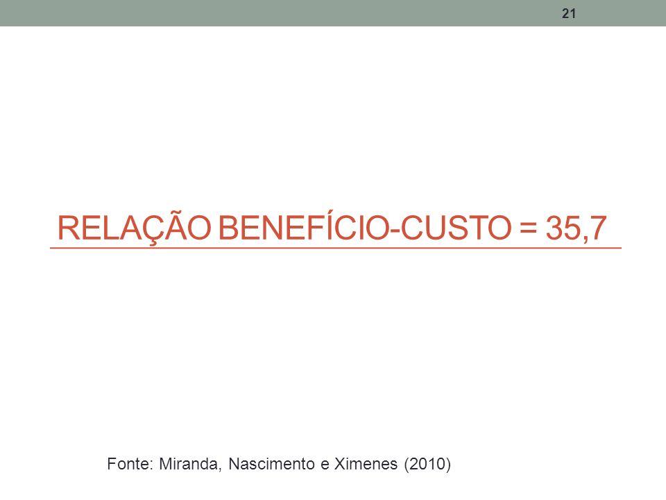 21 RELAÇÃO BENEFÍCIO-CUSTO = 35,7 Fonte: Miranda, Nascimento e Ximenes (2010)