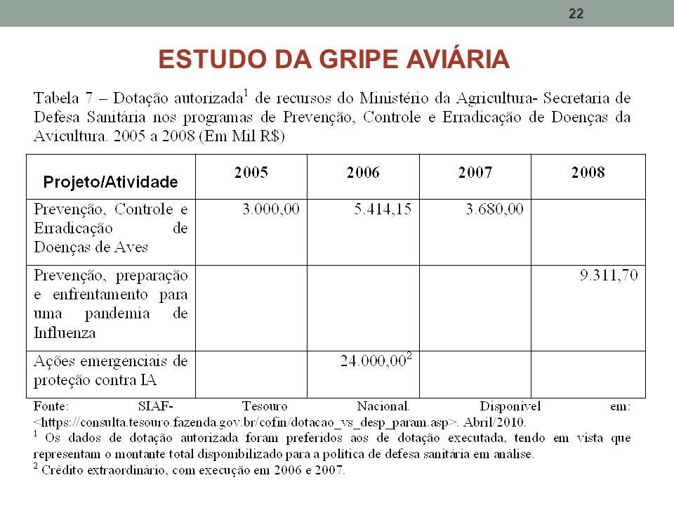 22 ESTUDO DA GRIPE AVIÁRIA