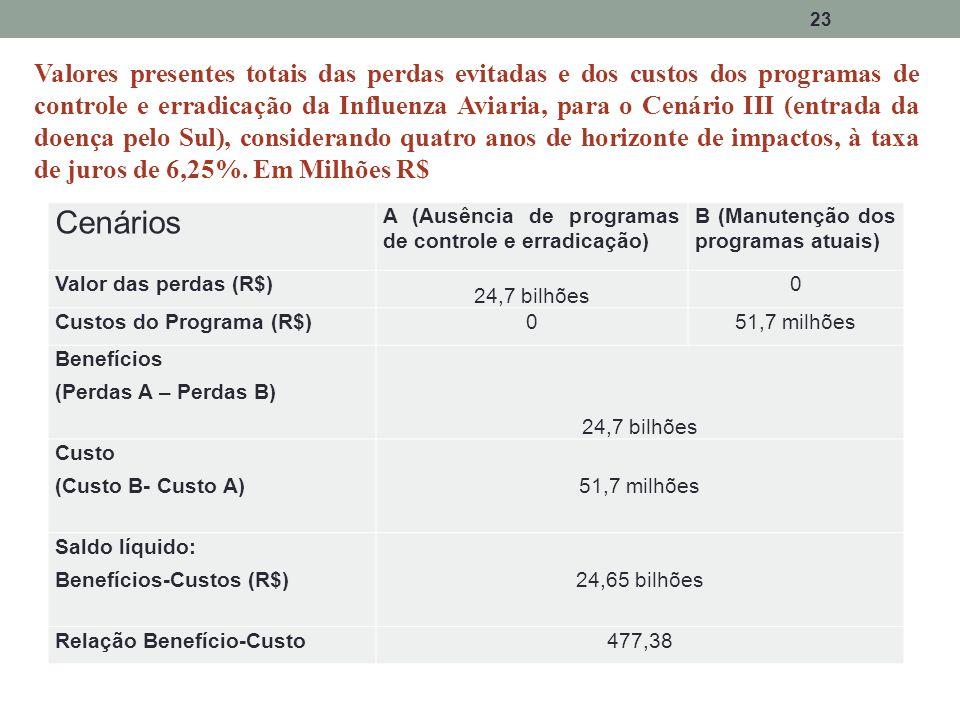 23 Valores presentes totais das perdas evitadas e dos custos dos programas de controle e erradicação da Influenza Aviaria, para o Cenário III (entrada