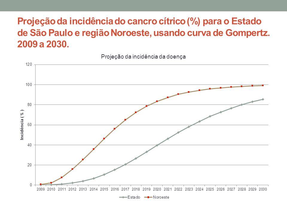 Projeção da incidência do cancro cítrico (%) para o Estado de São Paulo e região Noroeste, usando curva de Gompertz. 2009 a 2030.