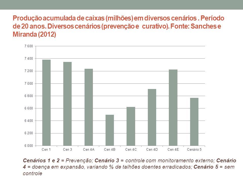 Produção acumulada de caixas (milhões) em diversos cenários. Período de 20 anos. Diversos cenários (prevenção e curativo). Fonte: Sanches e Miranda (2