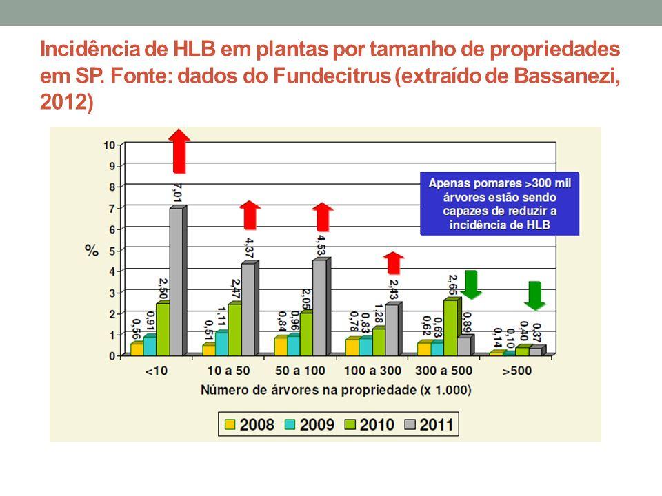 Incidência de HLB em plantas por tamanho de propriedades em SP. Fonte: dados do Fundecitrus (extraído de Bassanezi, 2012)
