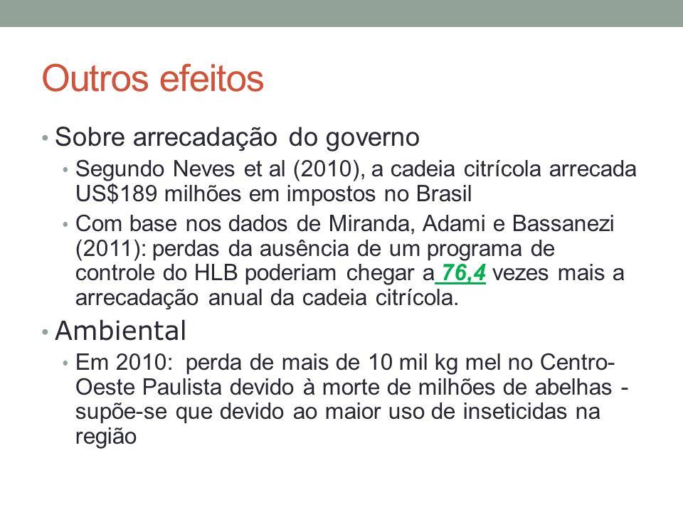 Outros efeitos Sobre arrecadação do governo Segundo Neves et al (2010), a cadeia citrícola arrecada US$189 milhões em impostos no Brasil Com base nos