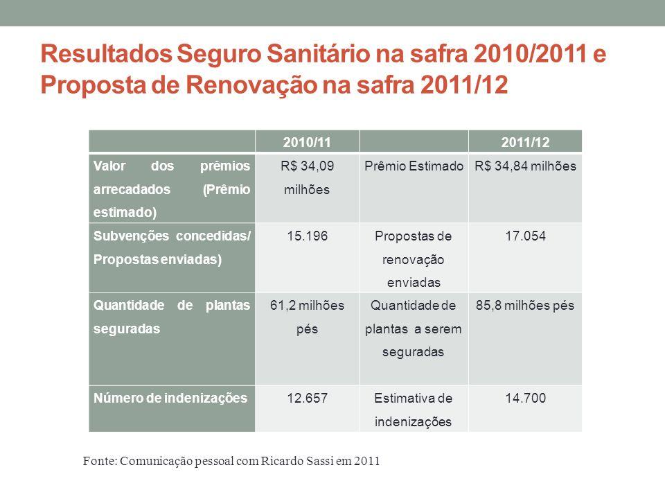 Resultados Seguro Sanitário na safra 2010/2011 e Proposta de Renovação na safra 2011/12 2010/11 2011/12 Valor dos prêmios arrecadados (Prêmio estimado
