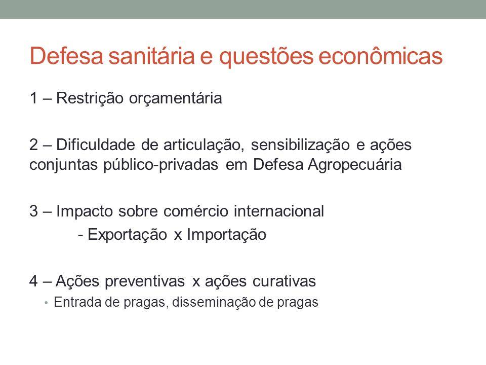 Defesa sanitária e questões econômicas 1 – Restrição orçamentária 2 – Dificuldade de articulação, sensibilização e ações conjuntas público-privadas em
