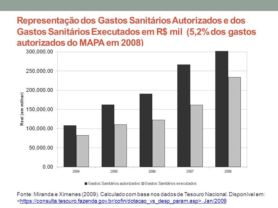 Representação dos Gastos Sanitários Autorizados e dos Gastos Sanitários Executados em R$ mil (5,2% dos gastos autorizados do MAPA em 2008) Fonte: Mira