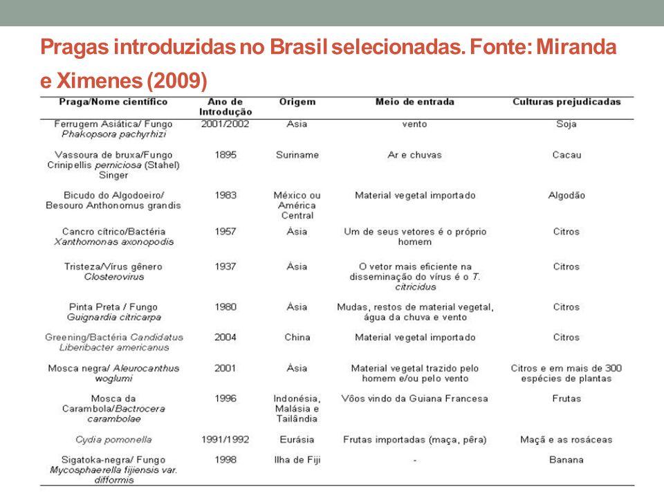 Pragas introduzidas no Brasil selecionadas. Fonte: Miranda e Ximenes (2009)