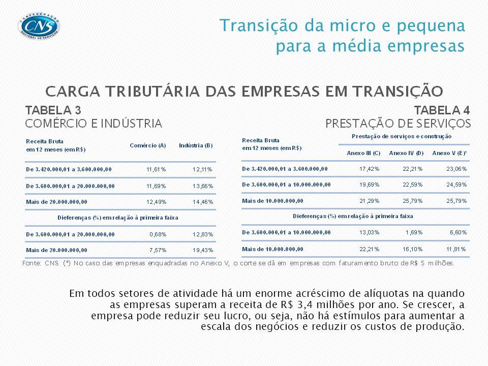 Propõe-se que as empresas de serviços sejam tributadas conforme as alíquotas de IRPJ, CSLL e CPP idênticas às que prevalecem nas tabelas dos Anexos I e II, as quais são aplicáveis ao comércio e à indústria.