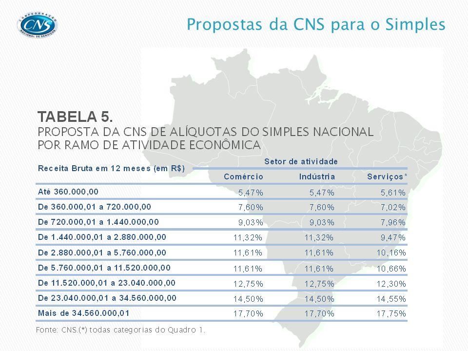 Confederação Nacional de Serviços Presidente Luigi Nese Assessoria econômica Carlos Eduardo S.