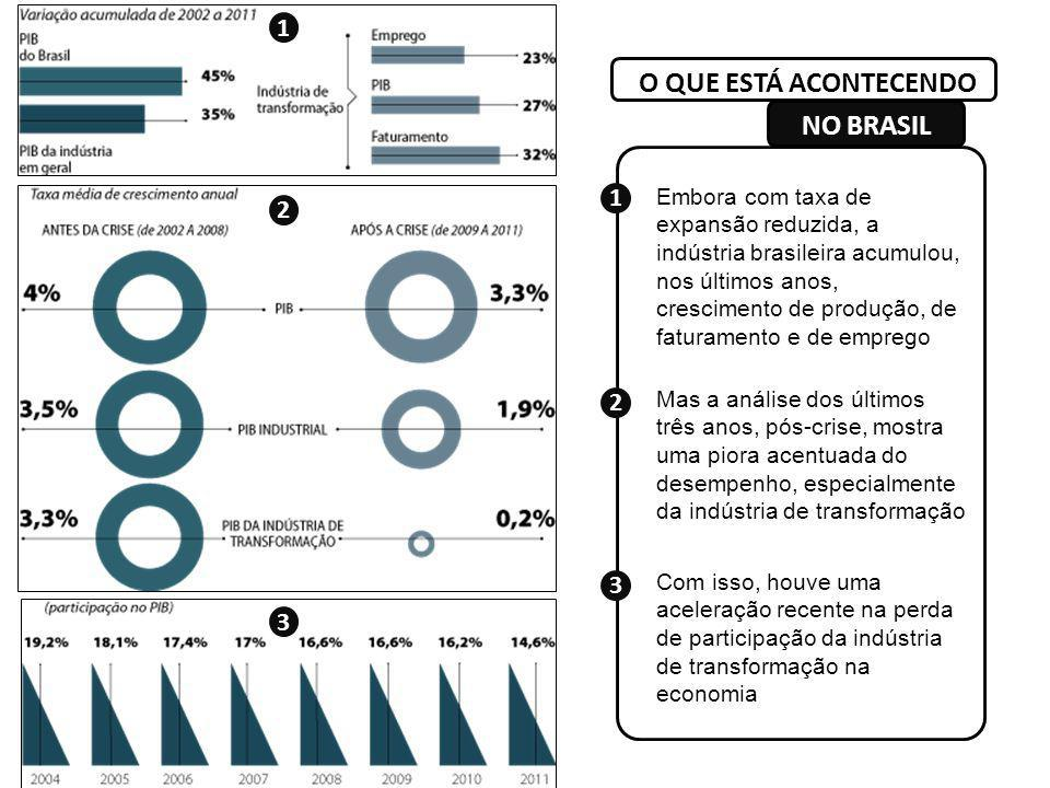 Embora com taxa de expansão reduzida, a indústria brasileira acumulou, nos últimos anos, crescimento de produção, de faturamento e de emprego Mas a an