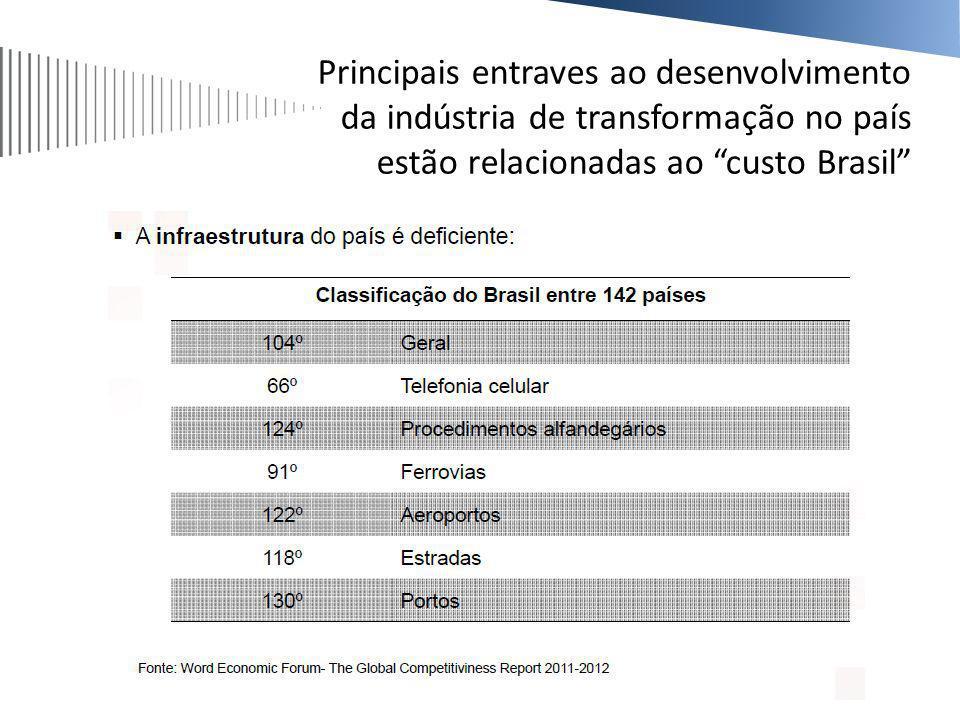 Principais entraves ao desenvolvimento da indústria de transformação no país estão relacionadas ao custo Brasil