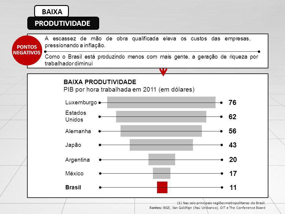 PONTOS NEGATIVOS A escassez de mão de obra qualificada eleva os custos das empresas, pressionando a inflação. Como o Brasil está produzindo menos com